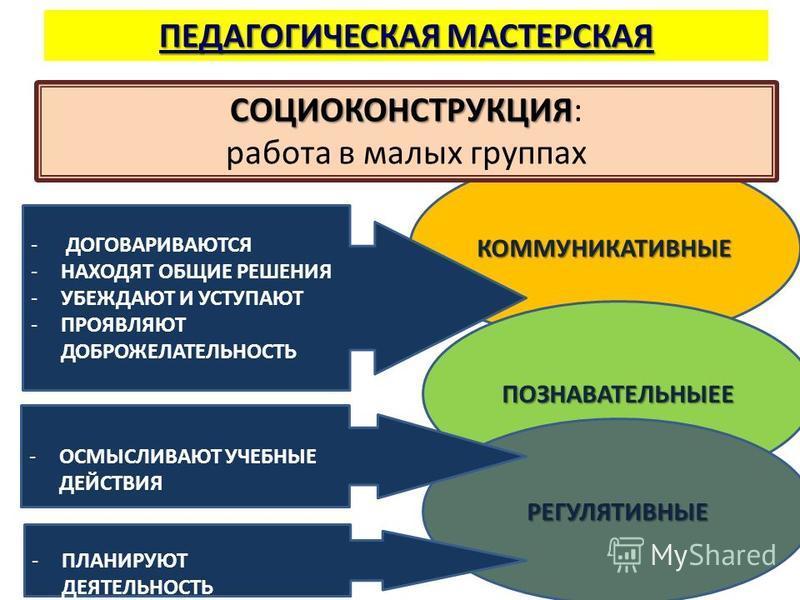 ПЕДАГОГИЧЕСКАЯ МАСТЕРСКАЯ КОММУНИКАТИВНЫЕ - ДОГОВАРИВАЮТСЯ -НАХОДЯТ ОБЩИЕ РЕШЕНИЯ -УБЕЖДАЮТ И УСТУПАЮТ -ПРОЯВЛЯЮТ ДОБРОЖЕЛАТЕЛЬНОСТЬ СОЦИОКОНСТРУКЦИЯ СОЦИОКОНСТРУКЦИЯ: работа в малых группах ПОЗНАВАТЕЛЬНЫЕЕ РЕГУЛЯТИВНЫЕ -ОСМЫСЛИВАЮТ УЧЕБНЫЕ ДЕЙСТВИЯ