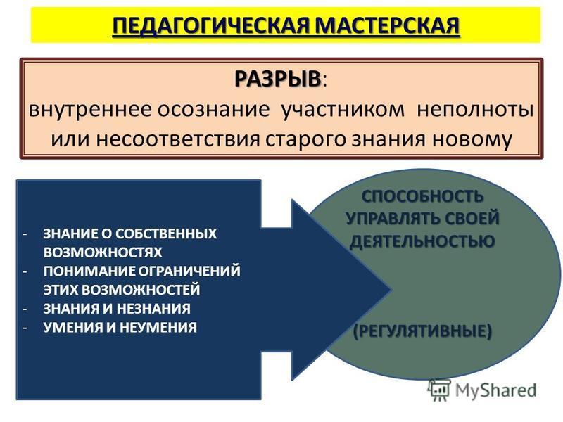 ПЕДАГОГИЧЕСКАЯ МАСТЕРСКАЯ РАЗРЫВ РАЗРЫВ: внутреннее осознание участником неполноты или несоответствия старого знания новому СПОСОБНОСТЬ УПРАВЛЯТЬ СВОЕЙ ДЕЯТЕЛЬНОСТЬЮ (РЕГУЛЯТИВНЫЕ) -ЗНАНИЕ О СОБСТВЕННЫХ ВОЗМОЖНОСТЯХ -ПОНИМАНИЕ ОГРАНИЧЕНИЙ ЭТИХ ВОЗМОЖ