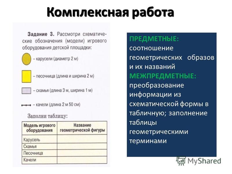 Комплексная работа ПРЕДМЕТНЫЕ: соотношение геометрических образов и их названий МЕЖПРЕДМЕТНЫЕ: преобразование информации из схематической формы в табличную; заполнение таблицы геометрическими терминами