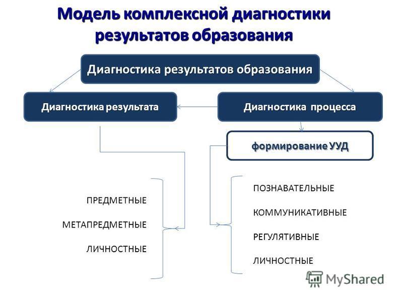 Модель комплексной диагностики результатов образования Диагностика результатов образования Диагностика результата Диагностика процесса формирование УУД ПОЗНАВАТЕЛЬНЫЕ КОММУНИКАТИВНЫЕ РЕГУЛЯТИВНЫЕ ЛИЧНОСТНЫЕ ПРЕДМЕТНЫЕ МЕТАПРЕДМЕТНЫЕ ЛИЧНОСТНЫЕ