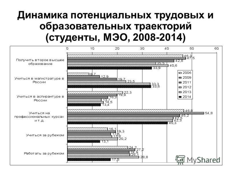 Динамика потенциальных трудовых и образовательных траекторий (студенты, МЭО, 2008-2014)