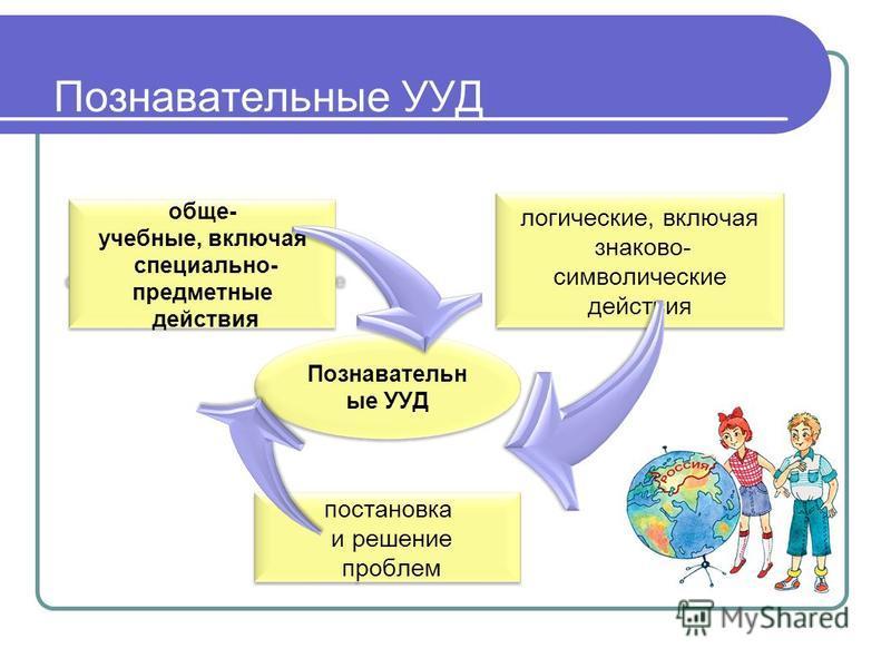 Познавательные УУД обще- учебные, включая специально- предметные действия логические, включая знаково- символические действия постановка и решание проблем