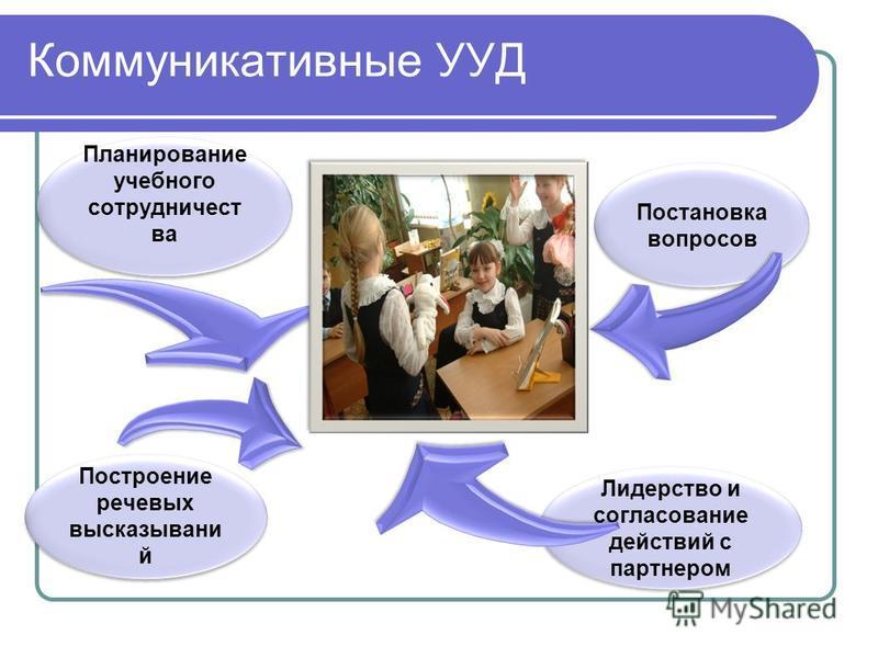 Коммуникативные УУД Планирование учебного сотрудничества Постановка вопросов Построание речевых высказываний Лидерство и согласование действий с партнером