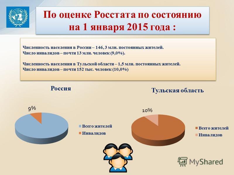 Численность населения в России – 146, 3 млн. постоянных жителей. Число инвалидов – почти 13 млн. человек (9,0%). Численность населения в Тульской области – 1,5 млн. постоянных жителей. Число инвалидов – почти 152 тыс. человек (10,0%) Численность насе