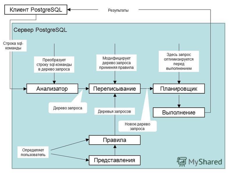 Клиент PostgreSQL Анализатор ПереписываниеПланировщик Выполнение Правила Представления Здесь запрос оптимизируется перед выполнением Модифицирует дерево запроса применяя правила Преобразует строку sql-команды в дерево запроса Сервер PostgreSQL Дерево