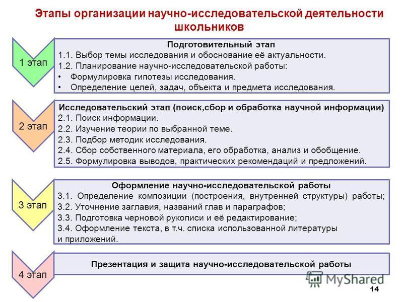 Этапы организации научно-исследовательской деятельности школьников 1 этап Подготовительный этап 1.1. Выбор темы исследования и обоснование её актуальности. 1.2. Планирование научно-исследовательской работы: Формулировка гипотезы исследования. Определ