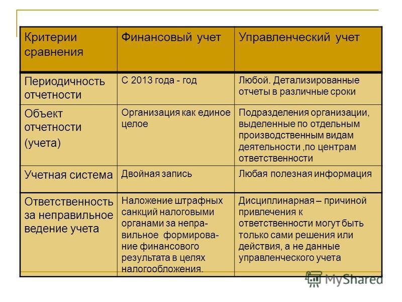 Критерии сравнения Финансовый учет Управленческий учет Периодичность отчетности С 2013 года - год Любой. Детализированные отчеты в различные сроки Объект отчетности (учета) Организация как единое целое Подразделения организации, выделенные по отдельн