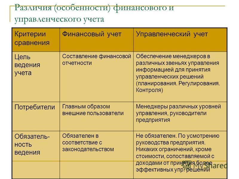 Различия (особенности) финансового и управленческого учета Критерии сравнения Финансовый учет Управленческий учет Цель ведения учета Составление финансовой отчетности Обеспечение менеджеров в различных звеньях управления информацией для принятия упра