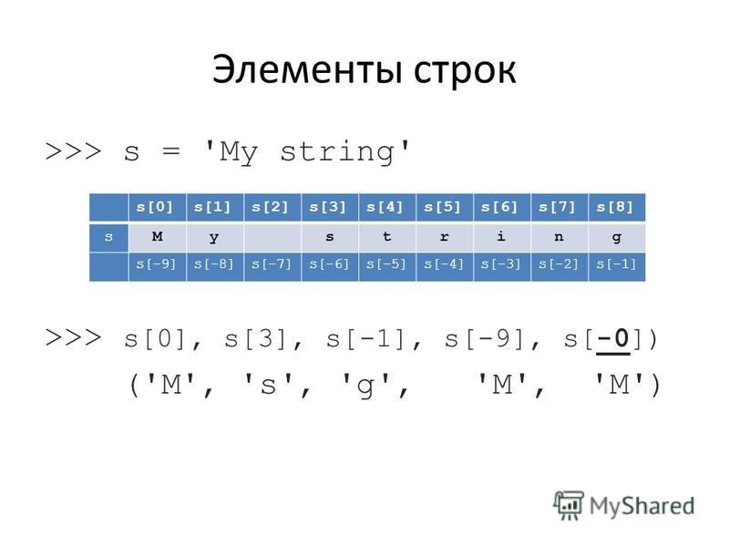 >>> s = 'My string' >>> s[0], s[3], s[-1], s[-9], s[-0]) ('M', 's', 'g', 'M', 'M') Элементы строк s[0]s[1]s[2]s[3]s[4]s[5]s[6]s[7]s[8] sMystring s[-9]s[-8]s[-7]s[-6]s[-5]s[-4]s[-3]s[-2]s[-1]