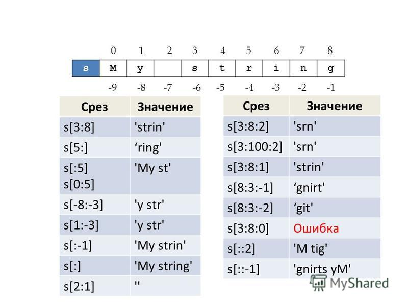 sMystring 0 1 2 3 4 5 6 7 8 -9 -8 -7 -6 -5 -4 -3 -2 -1 Срез Значение s[3:8]'strin' s[5:]ring' s[:5] s[0:5] 'My st' s[-8:-3]'y str' s[1:-3]'y str' s[:-1]'My strin' s[:]'My string' s[2:1]'' Срез Значение s[3:8:2]'srn' s[3:100:2]'srn' s[3:8:1]'strin' s[