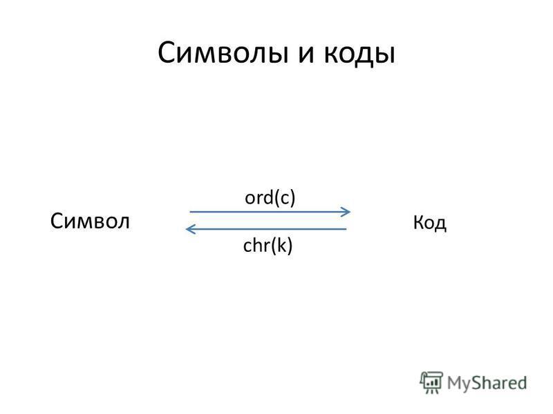 Символы и коды Символ Код ord(c) chr(k)