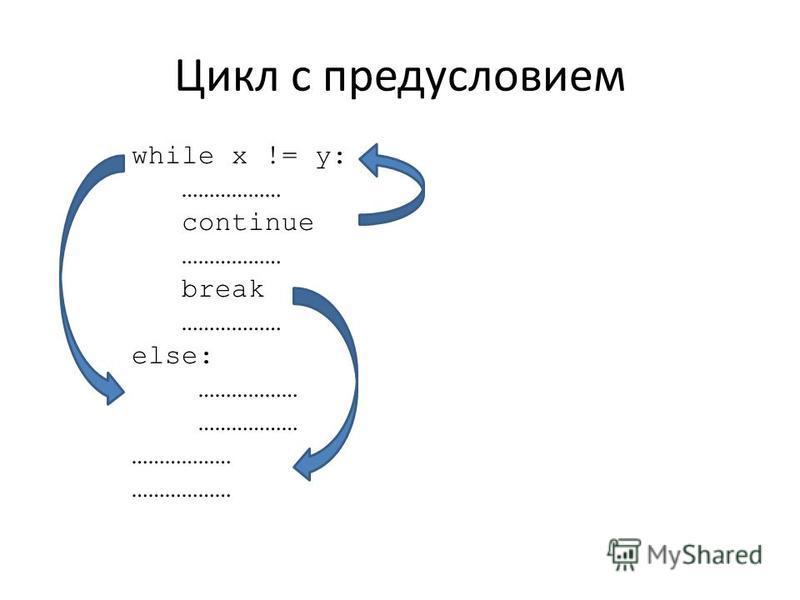Цикл с предусловием while x != y: ……………… continue ……………… break ……………… else: ………………