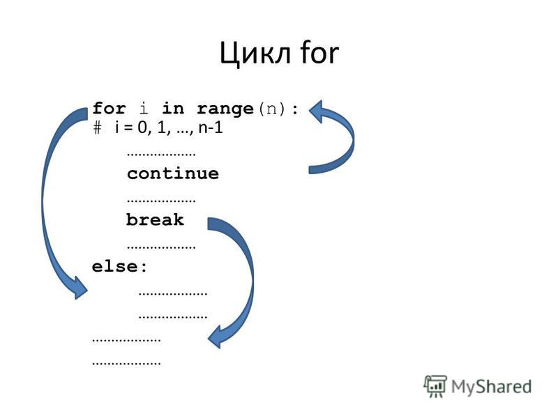 Цикл for for i in range(n): # i = 0, 1, …, n-1 ……………… continue ……………… break ……………… else: ………………