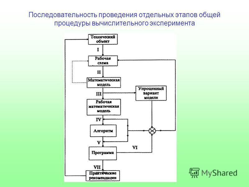 Последовательность проведения отдельных этапов общей процедуры вычислительного эксперимента