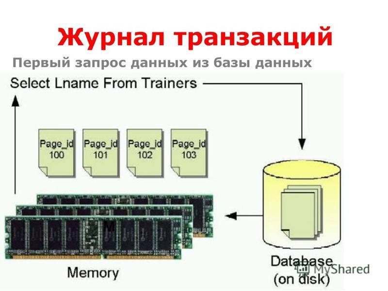 Журнал транзакций Первый запрос данных из базы данных