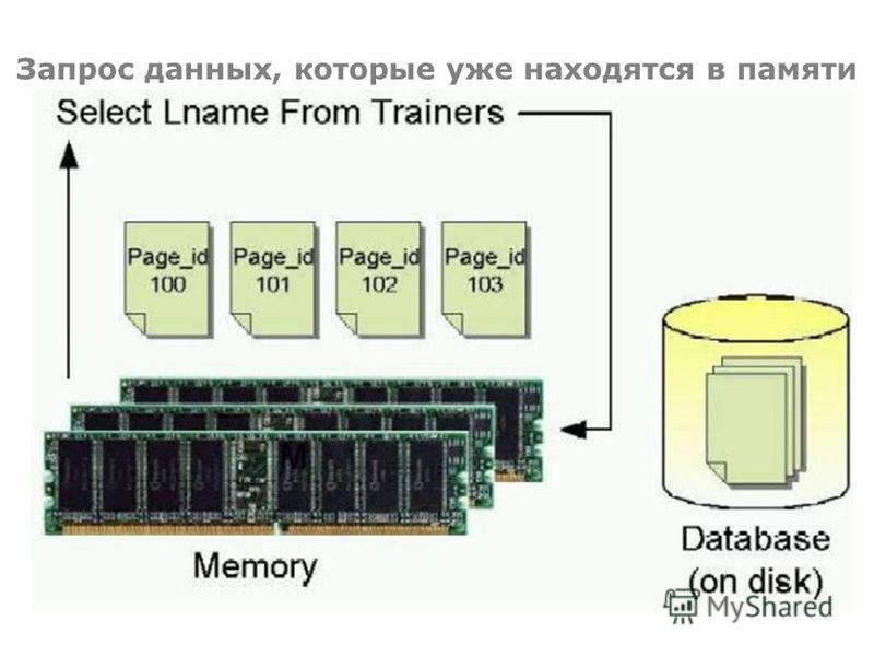 Запрос данных, которые уже находятся в памяти