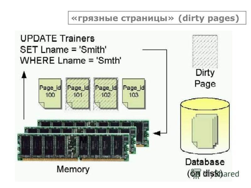 «грязные страницы» (dirty pages)