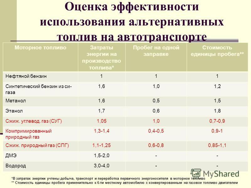 Оценка эффективности использования альтернативных топлив на автотранспорте Моторное топливо Затраты энергии на производство топлива* Пробег на одной заправке Стоимость единицы пробега** Нефтяной бензин 111 Синтетический бензин из си- газа 1,61,01,2 М