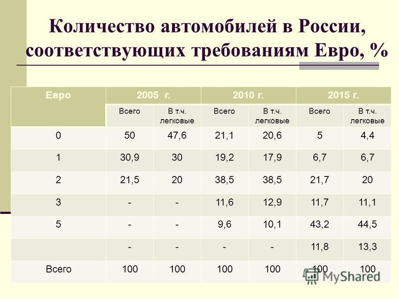Количество автомобилей в России, соответствующих требованиям Евро, % Евро 2005 г.2010 г.2015 г. ВсегоВ т.ч. легковые ВсегоВ т.ч. легковые ВсегоВ т.ч. легковые 05047,621,120,654,4 130,93019,217,96,7 221,52038,5 21,720 3--11,612,911,711,1 5--9,610,143,