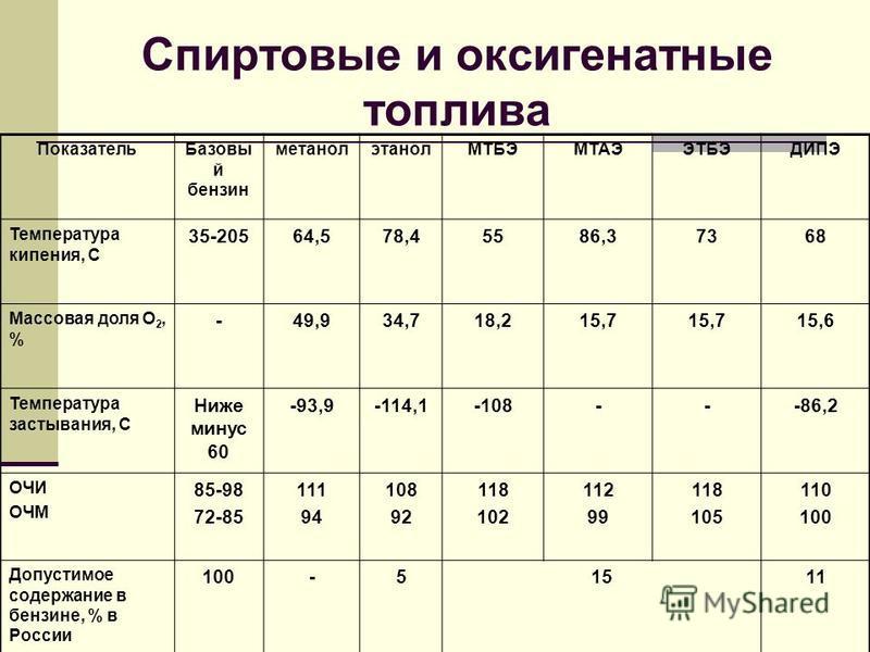 Спиртовые и оксигенатные топлива Показатель Базовы й бензин метанолэтанолМТБЭМТАЭЭТБЭДИПЭ Температура кипения, С 35-20564,578,45586,37368 Массовая доля О 2, % -49,934,718,215,7 15,6 Температура застывания, С Ниже минус 60 -93,9-114,1-108---86,2 ОЧИ О