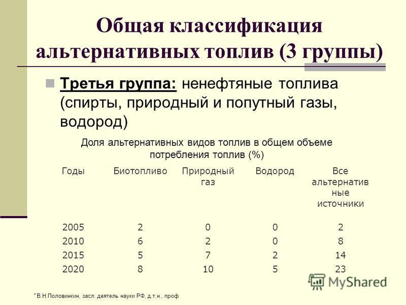 Общая классификация альтернативных топлив (3 группы) Третья группа: не нефтяные топлива (спирты, природный и попутный газы, водород) Годы БиотопливоПриродный газ Водород Все альтернативные источники 20052002 20106208 201557214 2020810523 Доля альтерн