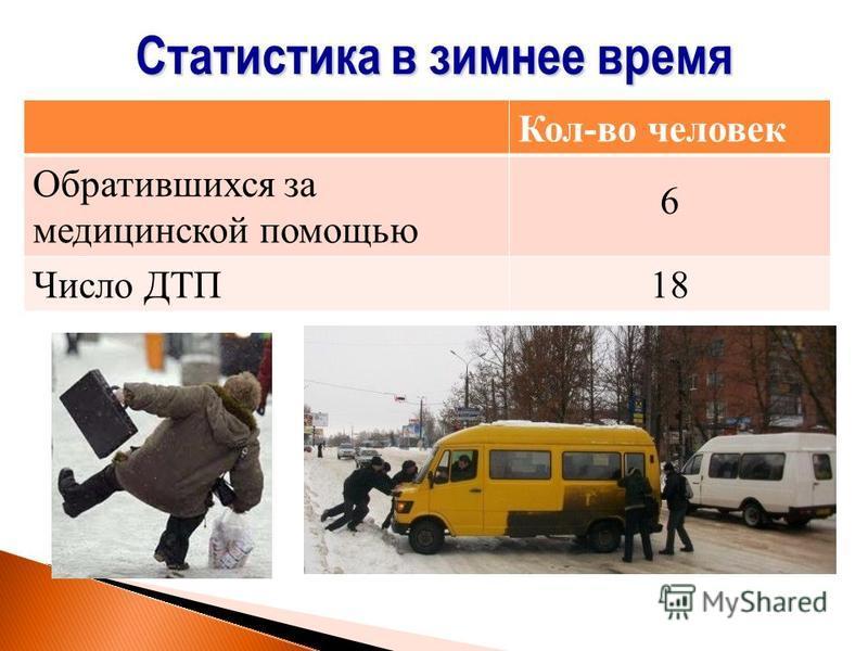 Кол-во человек Обратившихся за медицинской помощью 6 Число ДТП18 Статистика в зимнее время