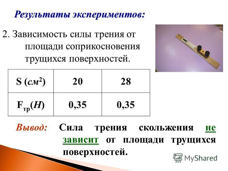 Результаты экспериментов: 2. Зависимость силы трения от площади соприкосновения трущихся поверхностей. Вывод: Сила трения скольжения не зависит от площади трущихся поверхностей. S (см 2 )2028 Fтp(H)Fтp(H)0,35