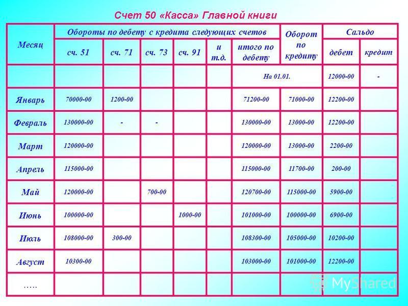 карточка счета 91 образец заполнения - фото 4