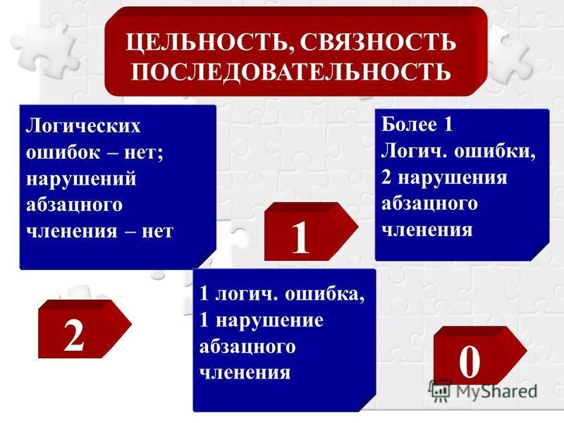 ЦЕЛЬНОСТЬ, СВЯЗНОСТЬ ПОСЛЕДОВАТЕЛЬНОСТЬ Логических ошибок – нет; нарушений абзацного членения – нет 1 логич. ошибка, 1 нарушение абзацного членения Более 1 Логич. ошибки, 2 нарушения абзацного членения 2 1 0