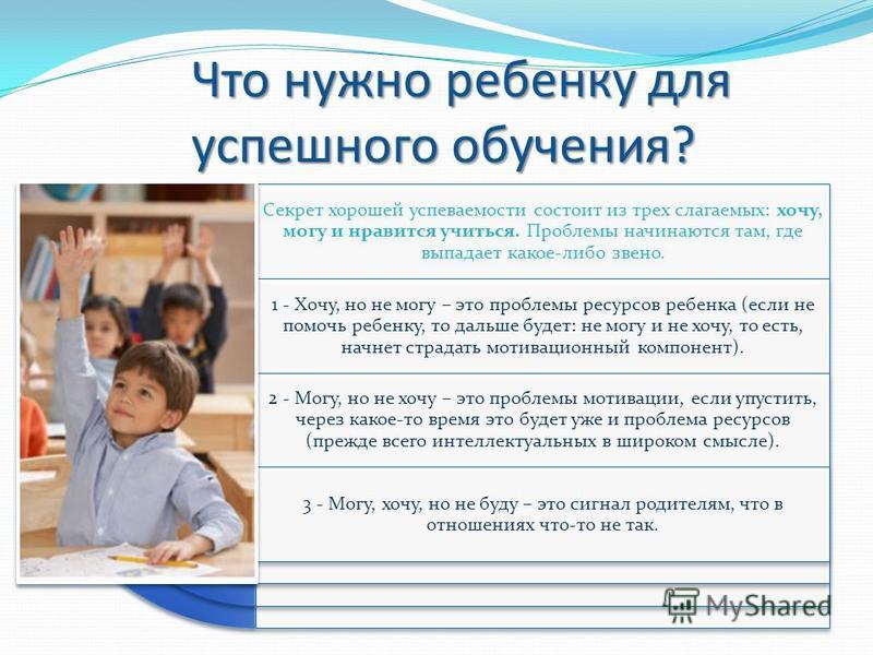 Что нужно ребенку для успешного обучения? Секрет хорошей успеваемости состоит из трех слагаемых: хочу, могу и нравится учиться. Проблемы начинаются там, где выпадает какое-либо звено. 1 - Хочу, но не могу – это проблемы ресурсов ребенка (если не помо
