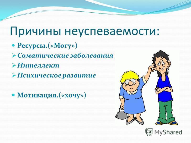 Причины неуспеваемости: Ресурсы.(«Могу») Соматические заболевания Интеллект Психическое развитие Мотивация.(«хочу»)