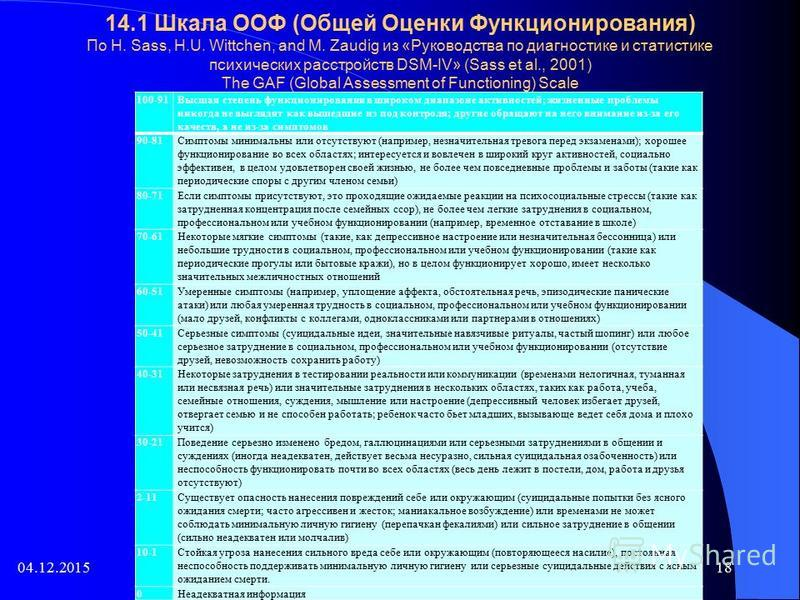14.1 Шкала ООФ (Общей Оценки Функционирования) По H. Sass, H.U. Wittchen, and M. Zaudig из «Руководства по диагностике и статистике психических расстройств DSM-IV» (Sass et al., 2001) The GAF (Global Assessment of Functioning) Scale 100-91Высшая степ