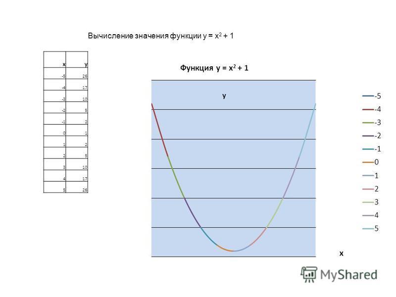 Вычисление значения функции y = x 2 + 1 xy -526 -417 -310 -25 2 01 12 25 310 417 526