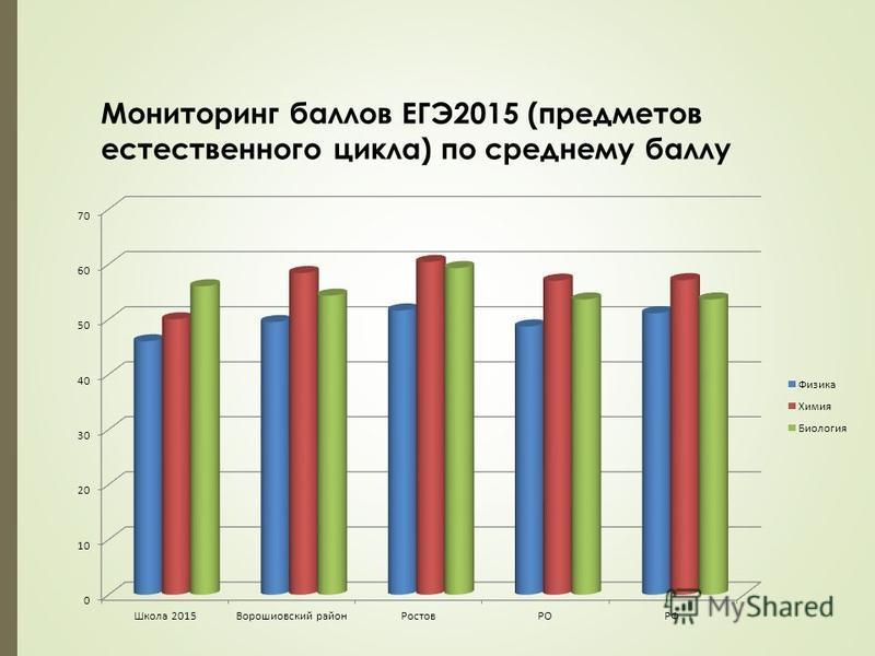 Мониторинг баллов ЕГЭ2015 (предметов естественного цикла) по среднему баллу