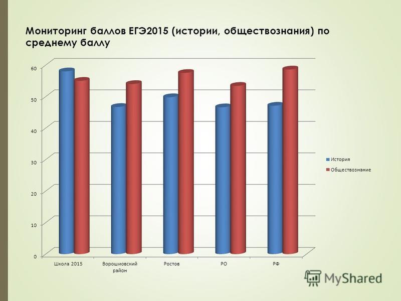 Мониторинг баллов ЕГЭ2015 (истории, обществознания) по среднему баллу