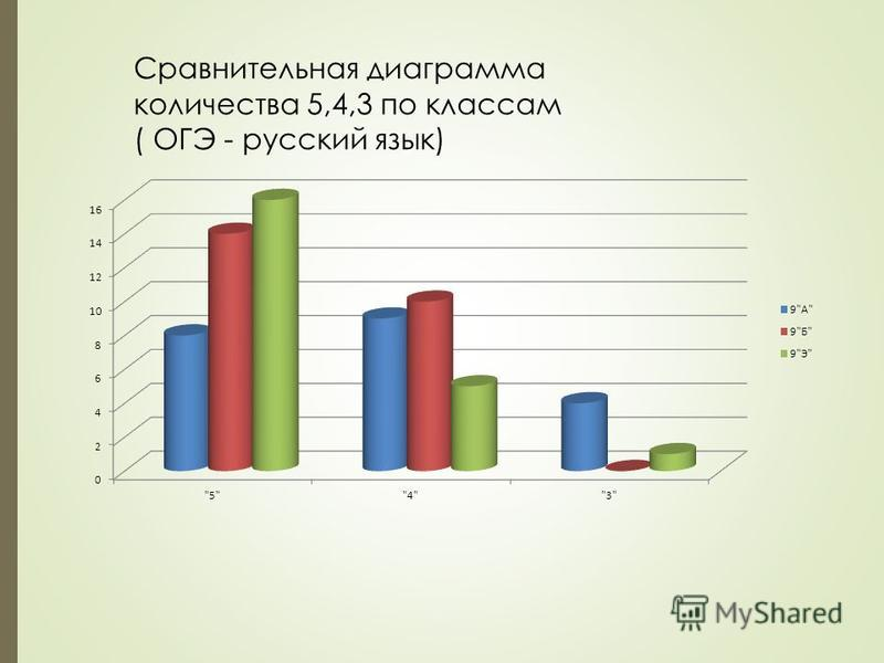 Сравнительная диаграмма количества 5,4,3 по классам ( ОГЭ - русский язык)