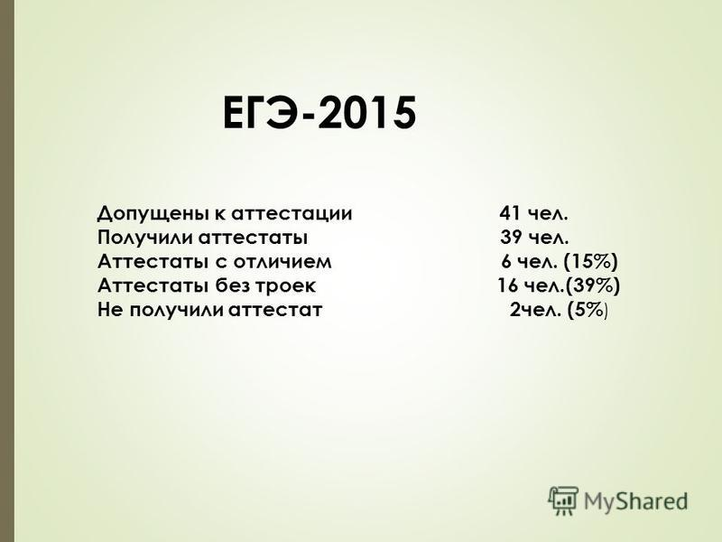 ЕГЭ-2015 Допущены к аттестации 41 чел. Получили аттестаты 39 чел. Аттестаты с отличием 6 чел. (15%) Аттестаты без троек 16 чел.(39%) Не получили аттестат 2 чел. (5% )