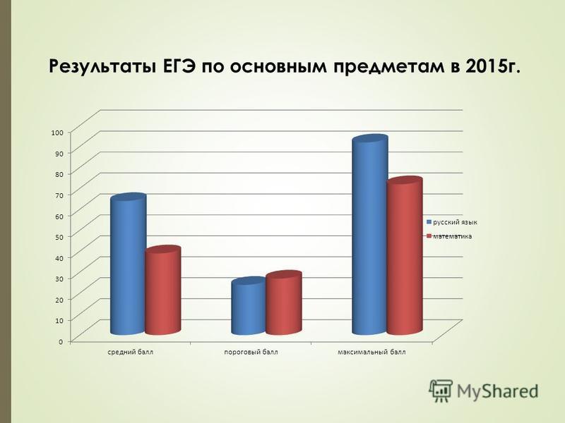 Результаты ЕГЭ по основным предметам в 2015 г.