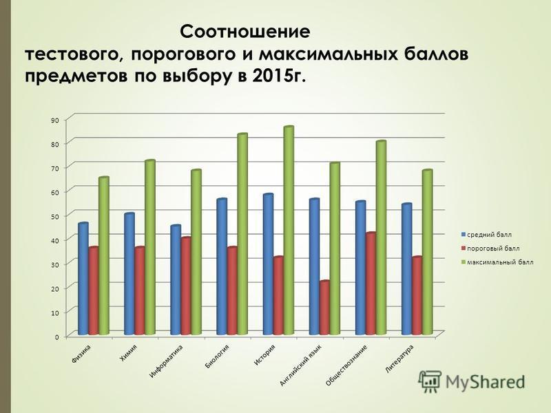 Соотношение тестового, порогового и максимальных баллов предметов по выбору в 2015 г.