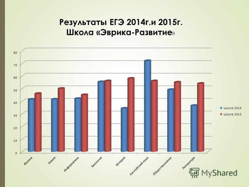 Результаты ЕГЭ 2014 г.и 2015 г. Школа «Эврика-Развитие »