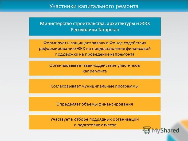 Министерство строительства, архитектуры и ЖКХ Республики Татарстан Формирует и защищает заявку в Фонде содействия реформированию ЖКХ на предоставление финансовой поддержки на проведение капремонта Организовывает взаимодействие участников капремонта С