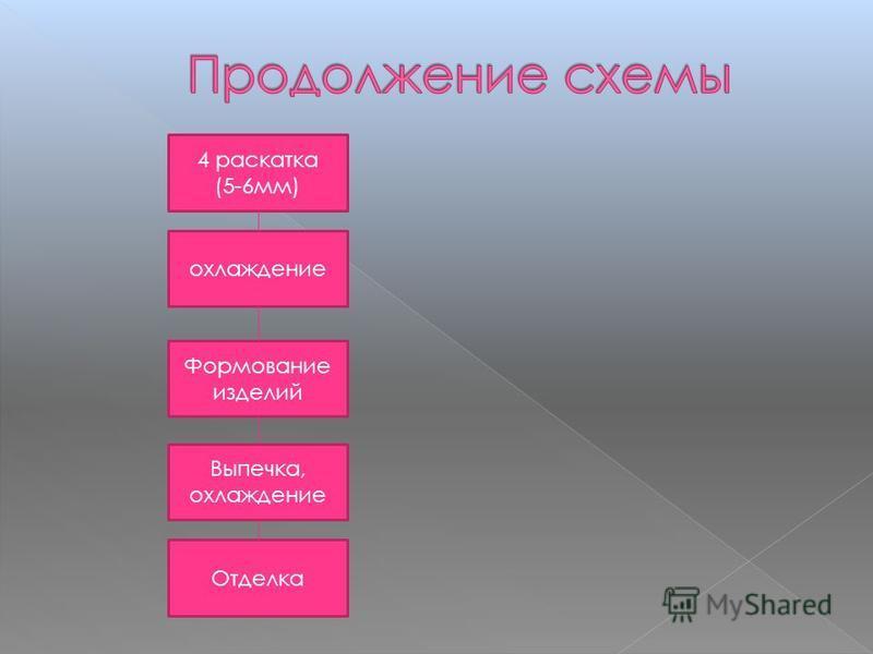 Отделка Выпечка, охлаждение Формование изделий охлаждение 4 раскатка (5-6 мм)