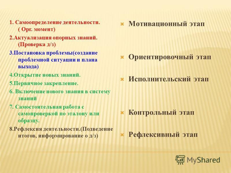 1. Самоопределение деятельности. ( Орг. момент) 2. Актуализация опорных знаний. (Проверка д/з) 3. Постановка проблемы(создание проблемной ситуации и плана выхода) 4. Открытие новых знаний. 5. Первичное закрепление. 6. Включение нового знания в систем