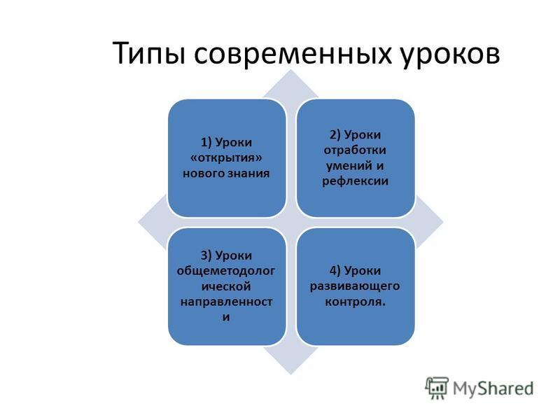 Типы современных уроков 1) Уроки «открытия» нового знания 2) Уроки отработки умений и рефлексии 3) Уроки обще методологической направленность и 4) Уроки развивающего контроля.