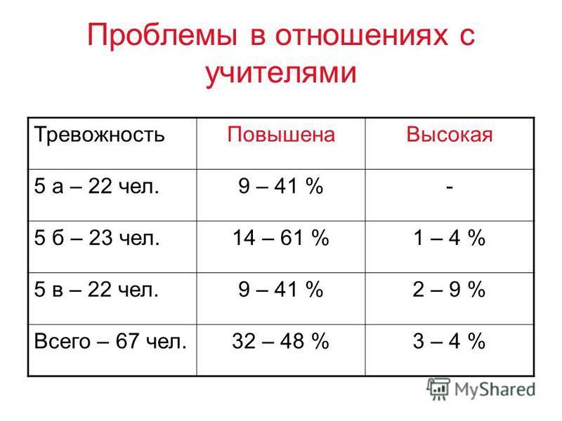 Проблемы в отношениях с учителями Тревожность Повышена Высокая 5 а – 22 чел.9 – 41 %- 5 б – 23 чел.14 – 61 %1 – 4 % 5 в – 22 чел.9 – 41 %2 – 9 % Всего – 67 чел.32 – 48 %3 – 4 %