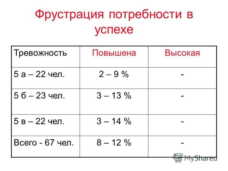 Фрустрация потребности в успехе Тревожность Повышена Высокая 5 а – 22 чел.2 – 9 %- 5 б – 23 чел.3 – 13 %- 5 в – 22 чел.3 – 14 %- Всего - 67 чел.8 – 12 %-