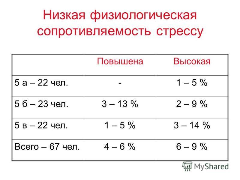 Низкая физиологическая сопротивляемость стрессу Повышена Высокая 5 а – 22 чел.-1 – 5 % 5 б – 23 чел.3 – 13 %2 – 9 % 5 в – 22 чел.1 – 5 %3 – 14 % Всего – 67 чел.4 – 6 %6 – 9 %