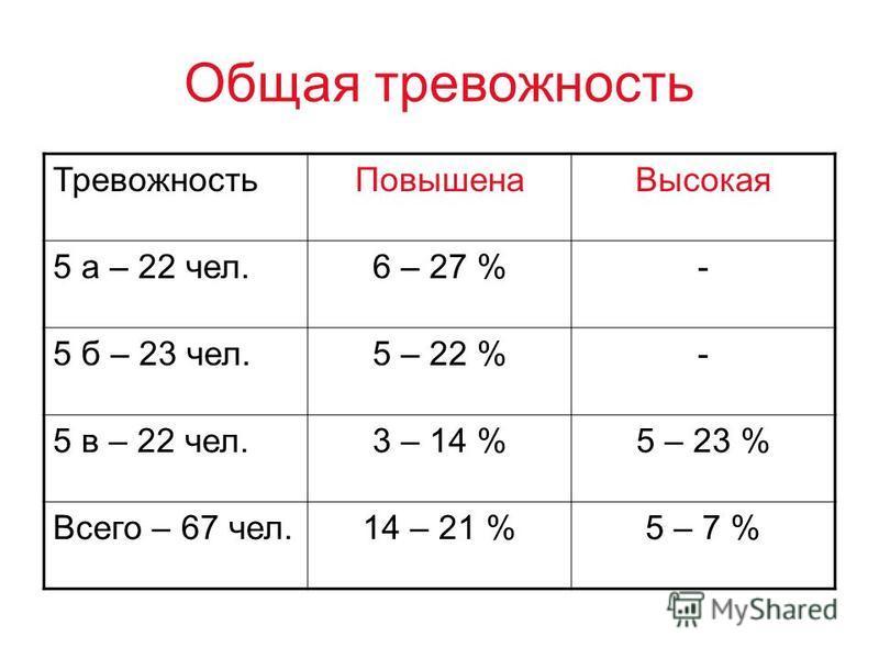 Общая тревожность Тревожность Повышена Высокая 5 а – 22 чел.6 – 27 %- 5 б – 23 чел.5 – 22 %- 5 в – 22 чел.3 – 14 %5 – 23 % Всего – 67 чел.14 – 21 %5 – 7 %