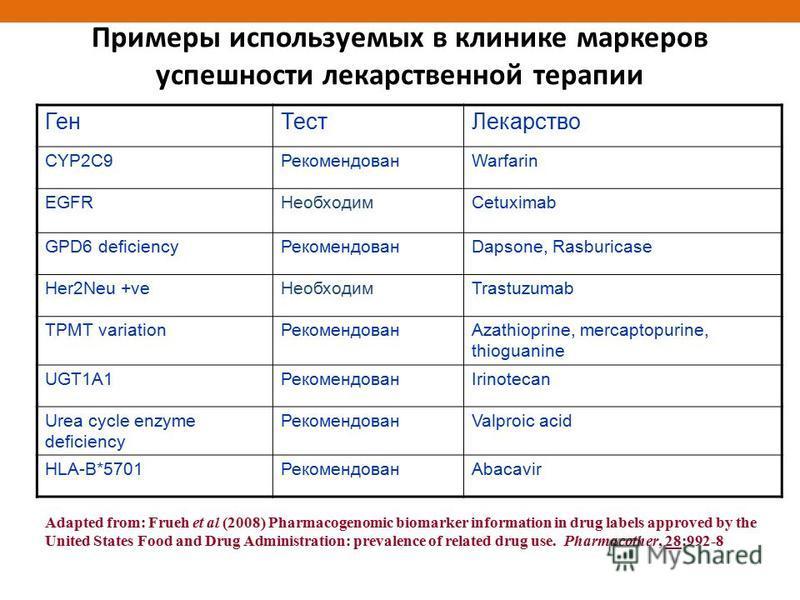 Примеры используемых в клинике маркеров успешности лекарственной терапии Ген ТестЛекарство CYP2C9РекомендованWarfarin EGFRНеобходимCetuximab GPD6 deficiency РекомендованDapsone, Rasburicase Her2Neu +ve НеобходимTrastuzumab TPMT variation Рекомендован