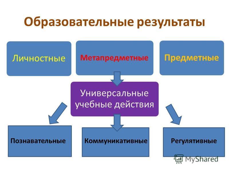 Образовательные результаты Универсальные учебные действия Личностные Метапредметные Предметные Познавательные КоммуникативныеРегулятивные